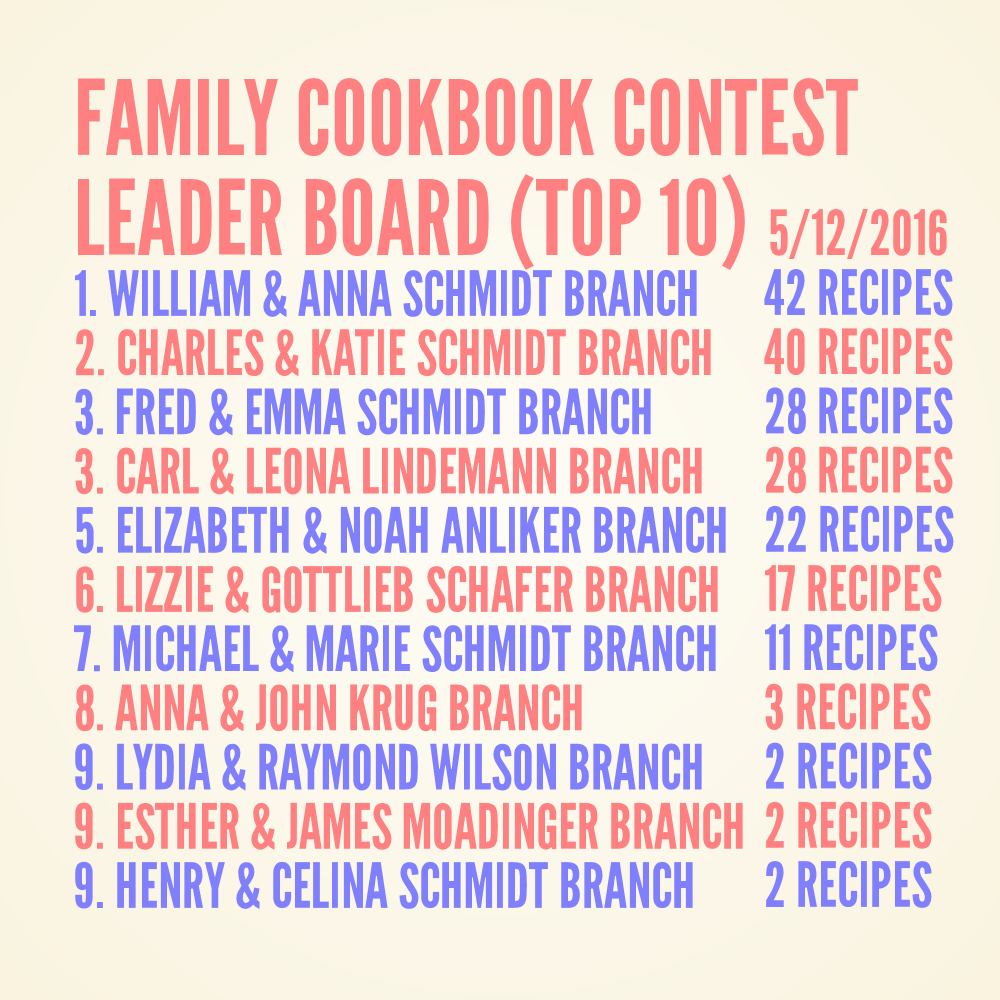 Schmidt Family Cookbook Contest Leader Board 5-12-2016