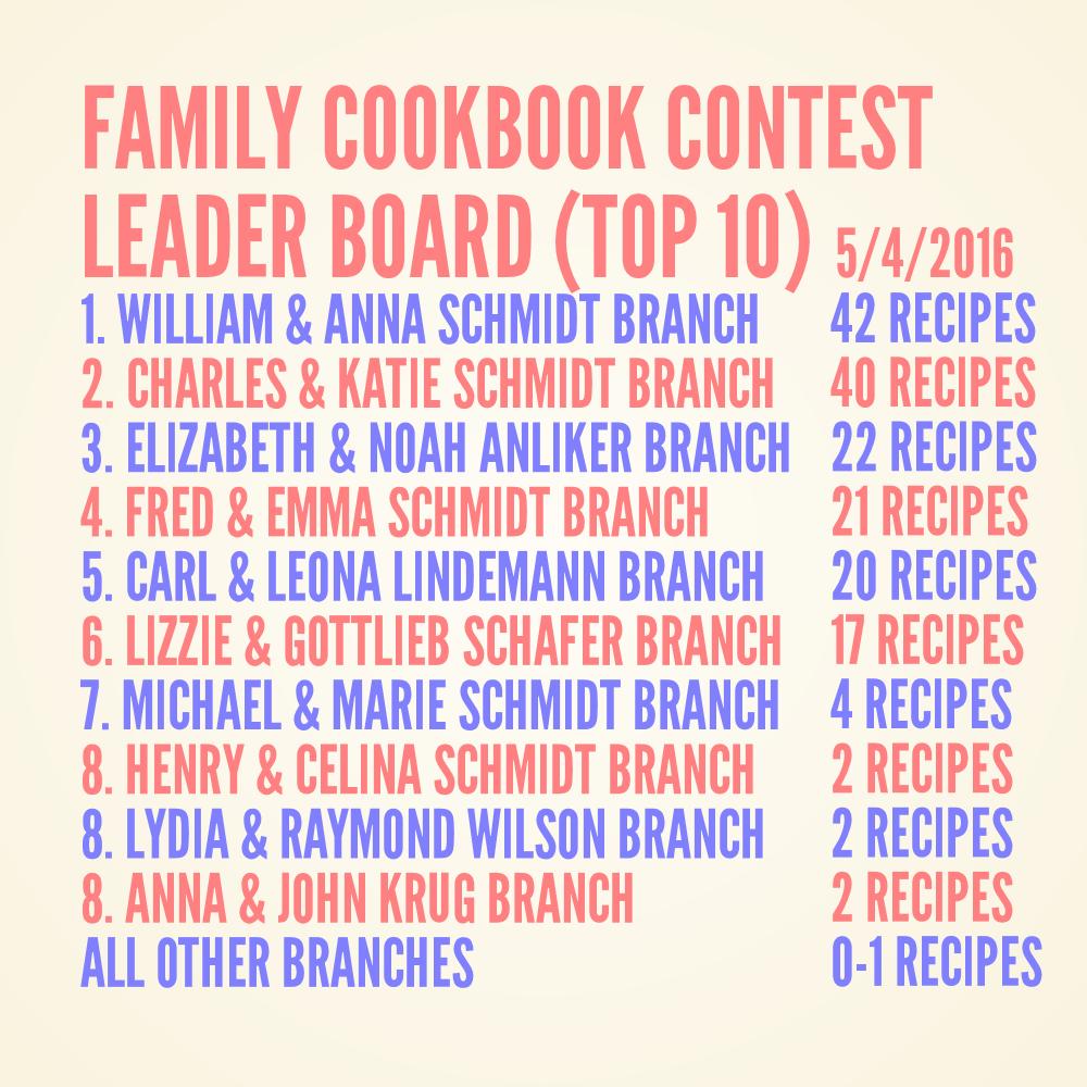 Schmidt Family Cookbook Contest Leader Board 5-4-2016