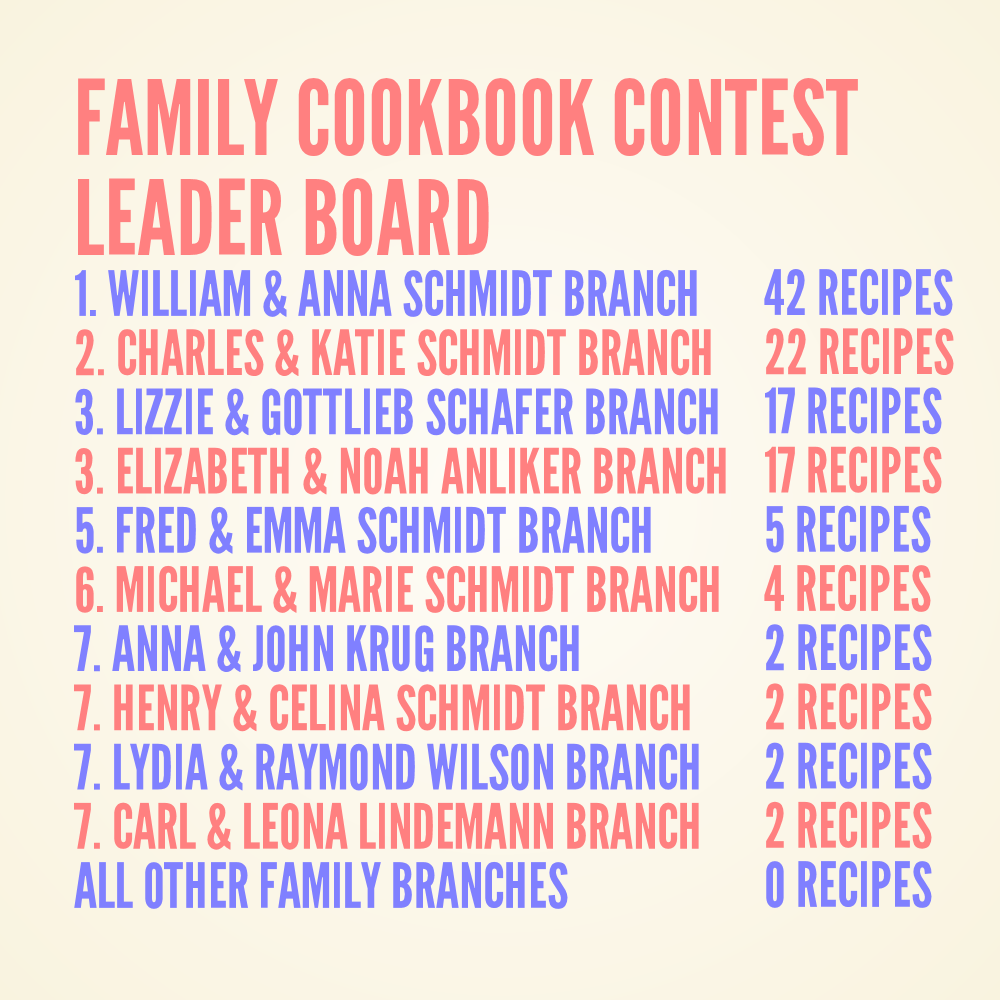 Schmidt Family Cookbook Contest Leader Board 4-24-2016