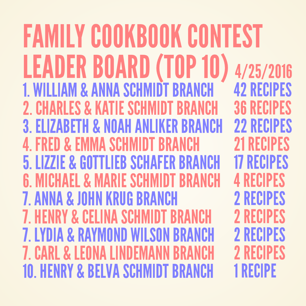 Schmidt Family Cookbook Contest Leader Board 4-25-2016