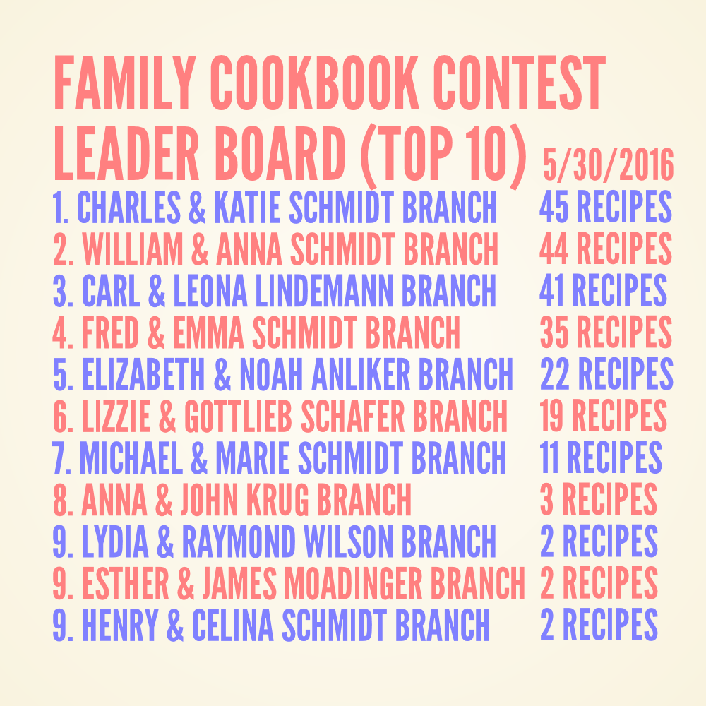 Schmidt Family Cookbook Contest Leader Board 5-30-2016