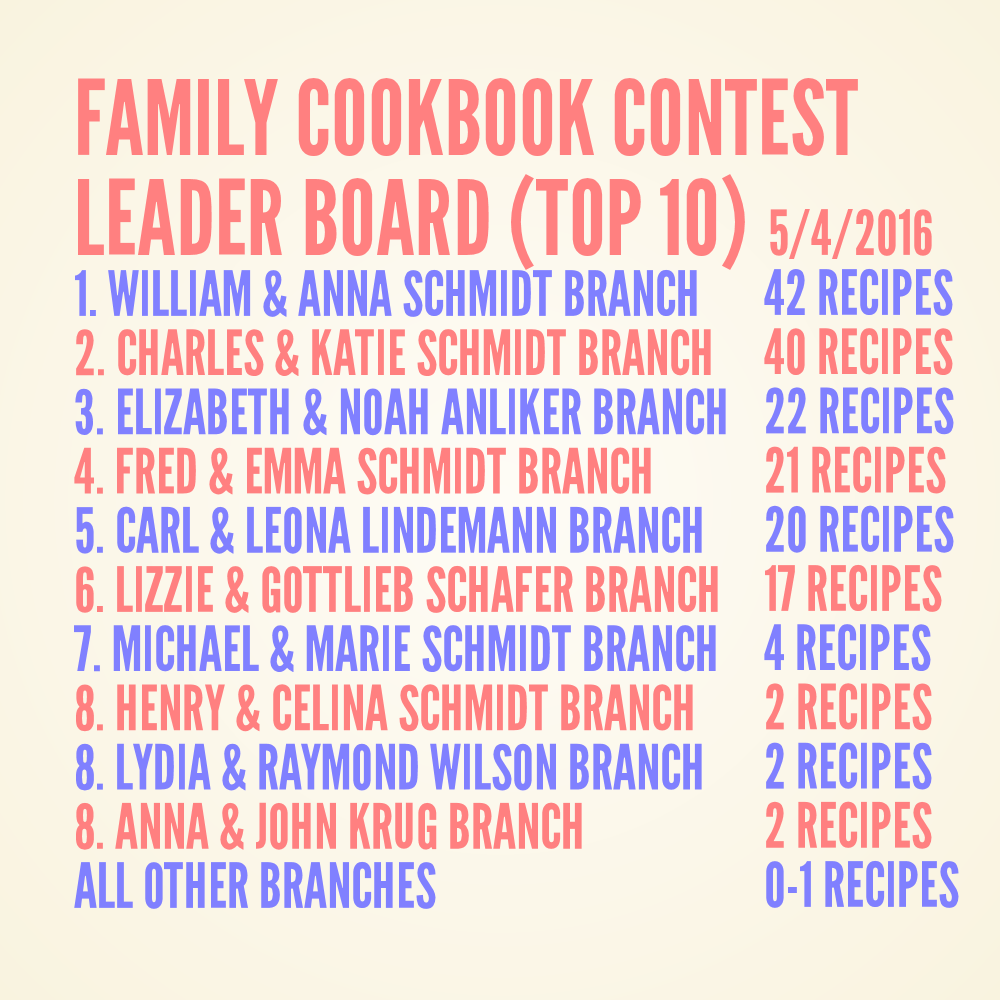Schmidt Family Cookbook Contest Leader Board 5-4-2016